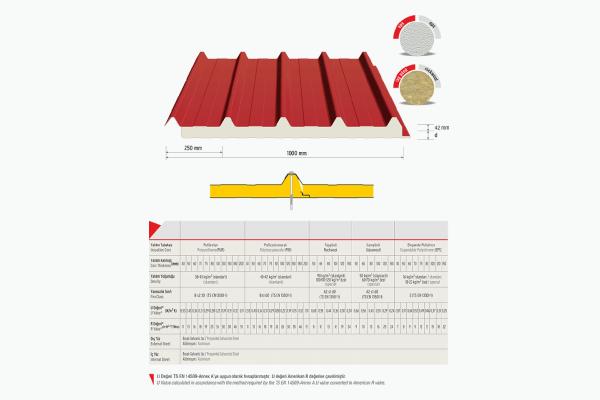 5 Hadveli Çatı Panel